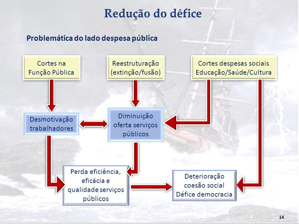 Redução do défice Problemática do lado despesa pública