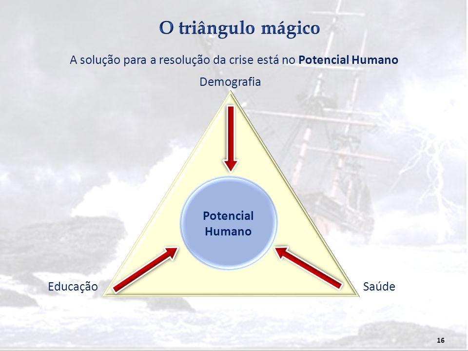 A solução para a resolução da crise está no Potencial Humano