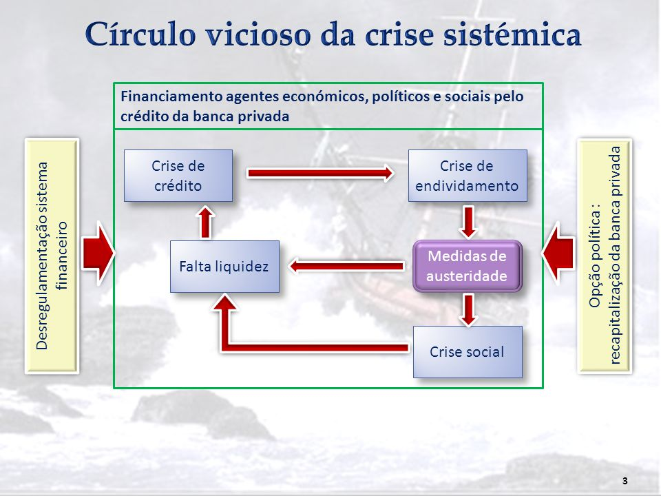 Círculo vicioso da crise sistémica