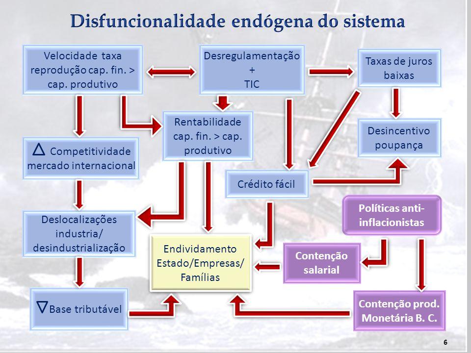 Disfuncionalidade endógena do sistema