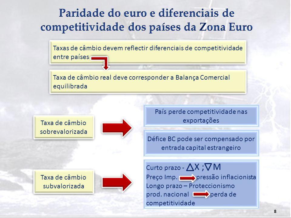 Paridade do euro e diferenciais de competitividade dos países da Zona Euro