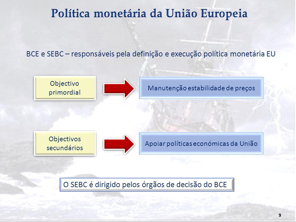 Política monetária da União Europeia