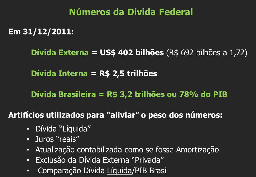 Números da Dívida Federal