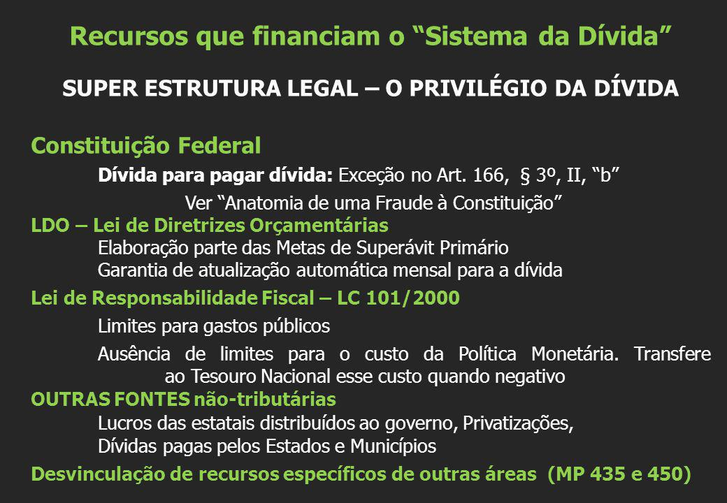 Recursos que financiam o Sistema da Dívida