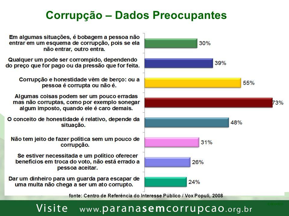 Corrupção – Dados Preocupantes