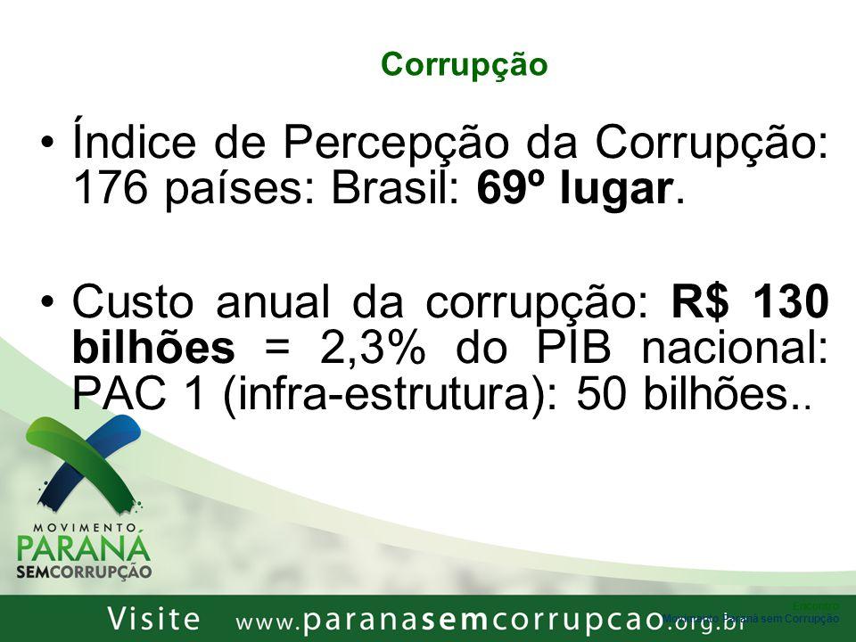 Índice de Percepção da Corrupção: 176 países: Brasil: 69º lugar.