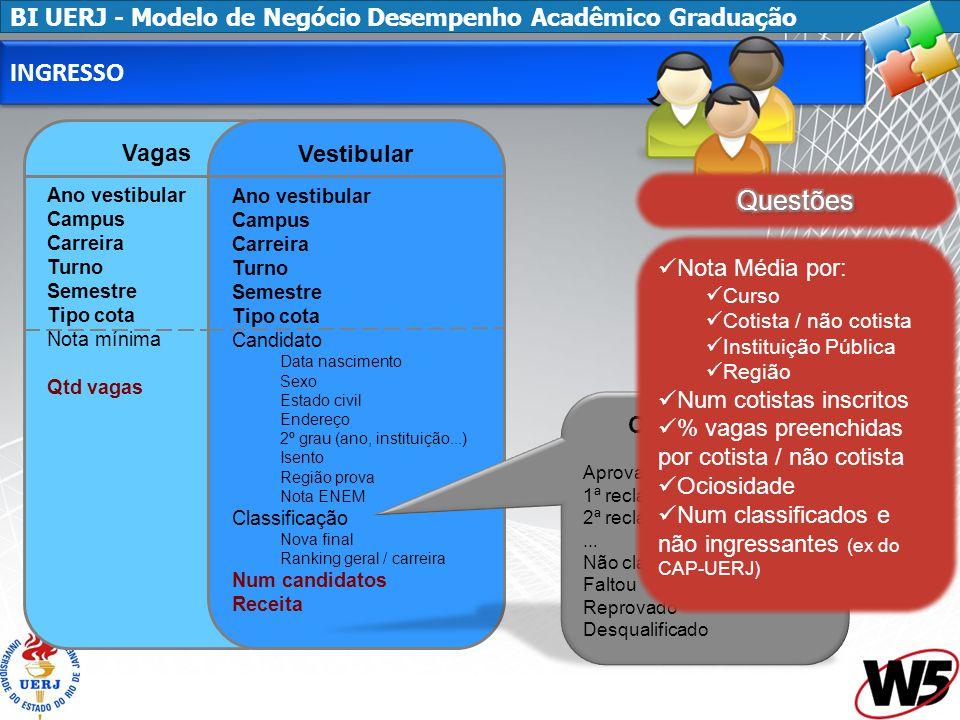 INGRESSO Questões Vagas Vestibular Nota Média por: