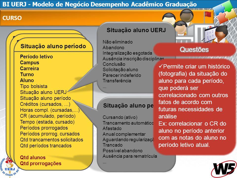 CURSO Questões Situação aluno UERJ Situação aluno período