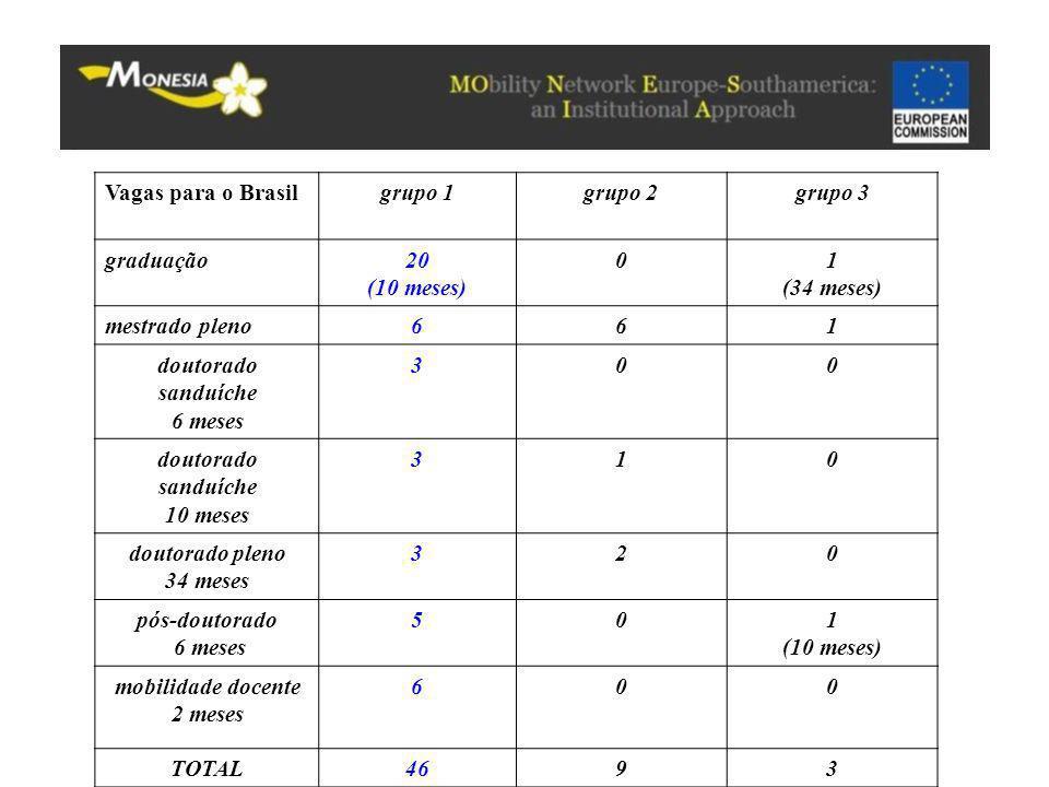 Vagas para o Brasil grupo 1. grupo 2. grupo 3. graduação. 20. (10 meses) 1. (34 meses) mestrado pleno.