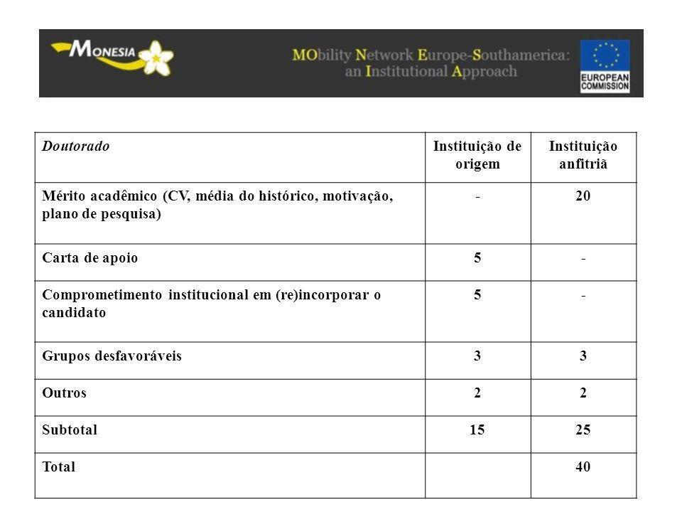 Doutorado Instituição de origem. Instituição anfitriã. Mérito acadêmico (CV, média do histórico, motivação, plano de pesquisa)