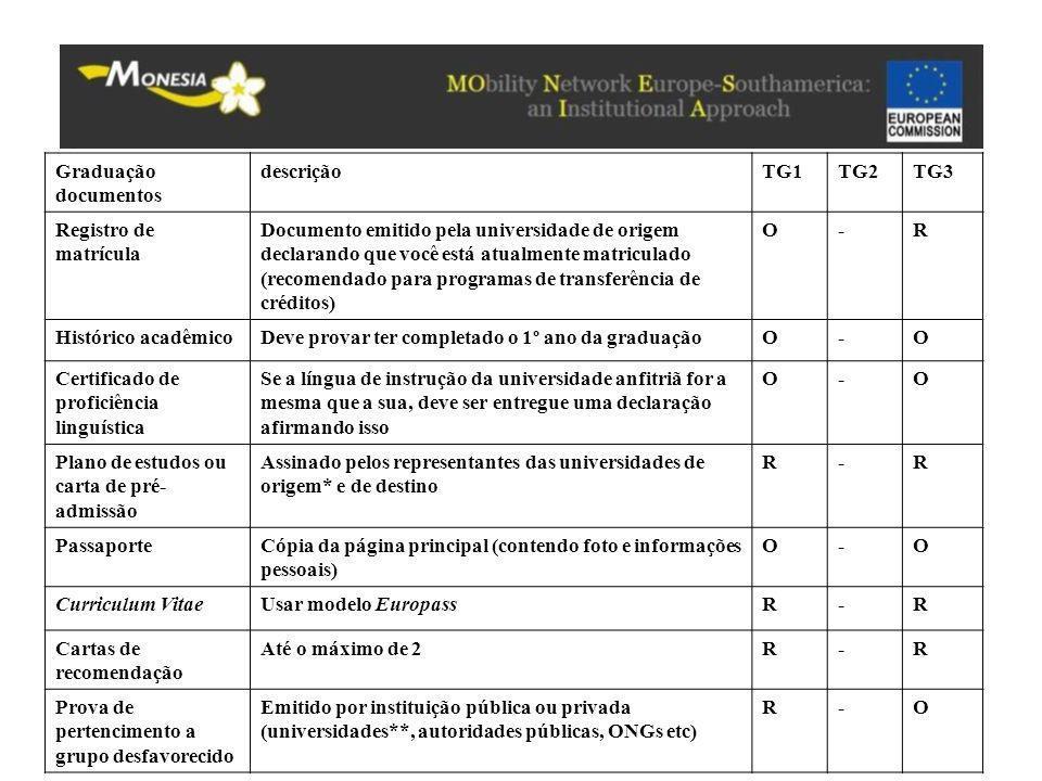 Graduação documentos descrição. TG1. TG2. TG3. Registro de matrícula.
