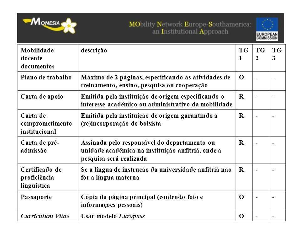 Mobilidade docente documentos