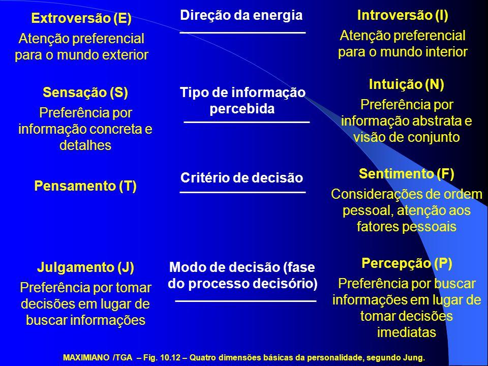 Atenção preferencial para o mundo exterior Introversão (I)