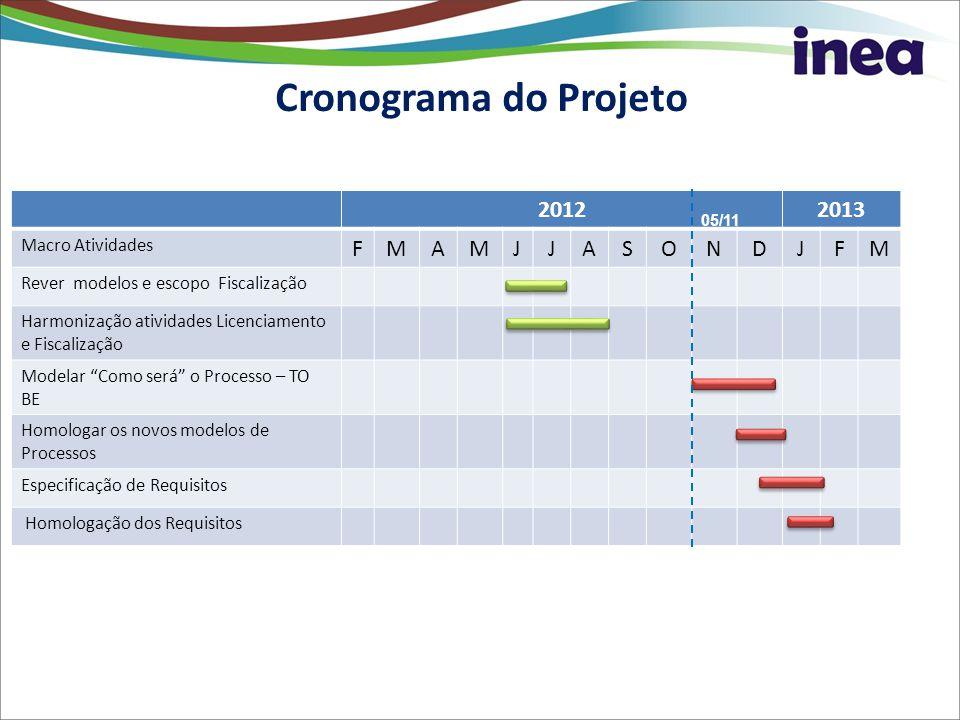 Marcos do Projeto Cronograma do Projeto 2012 2013 F M A J S O N D
