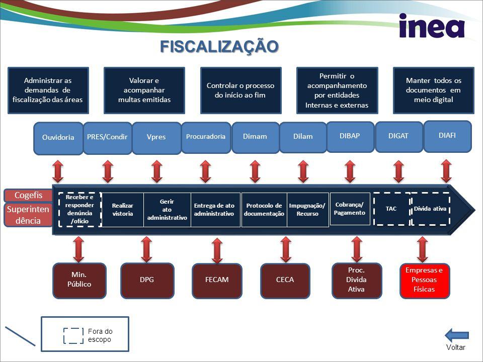 SISTEMA DE GESTÃO DE VISTORIA E FISCALIZAÇÃO