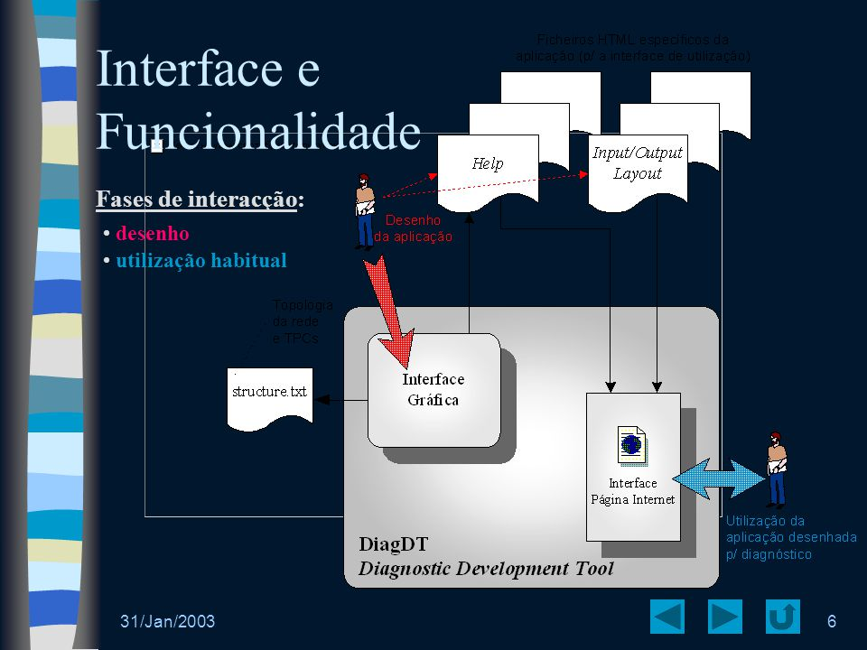 Interface e Funcionalidade