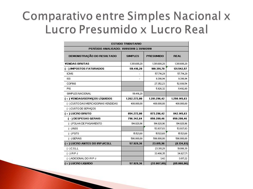 Comparativo entre Simples Nacional x Lucro Presumido x Lucro Real