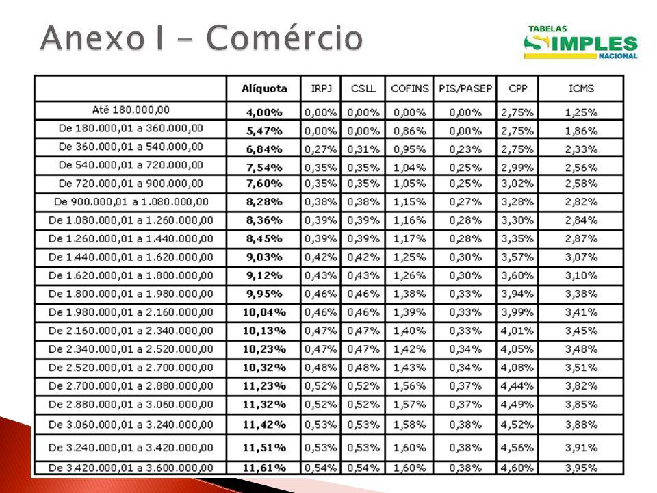 Anexo I - Comércio