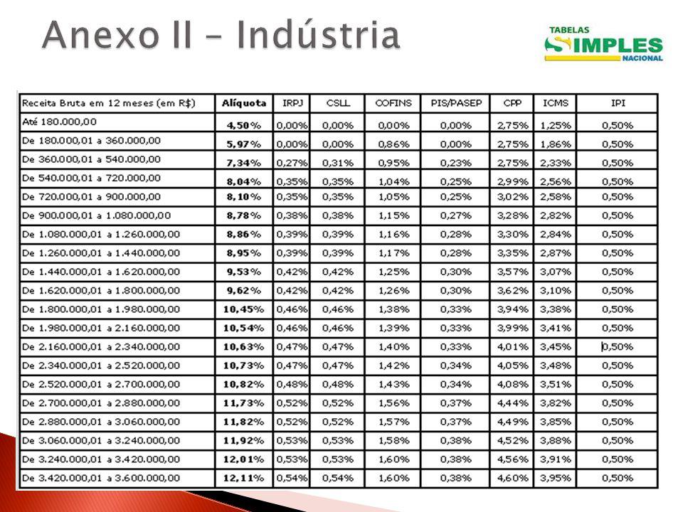 Anexo II – Indústria