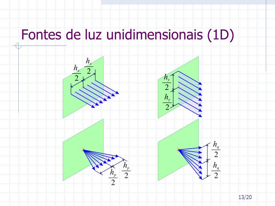 Fontes de luz unidimensionais (1D)
