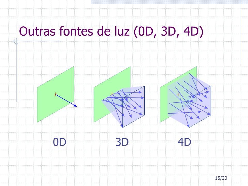 Outras fontes de luz (0D, 3D, 4D)