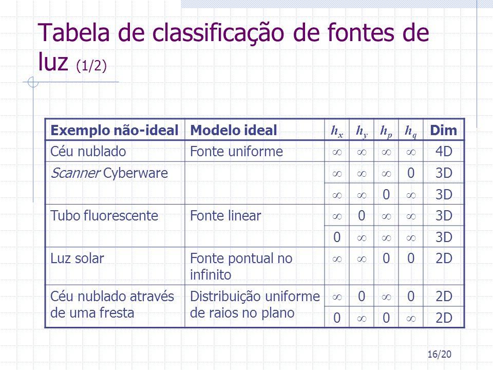 Tabela de classificação de fontes de luz (1/2)