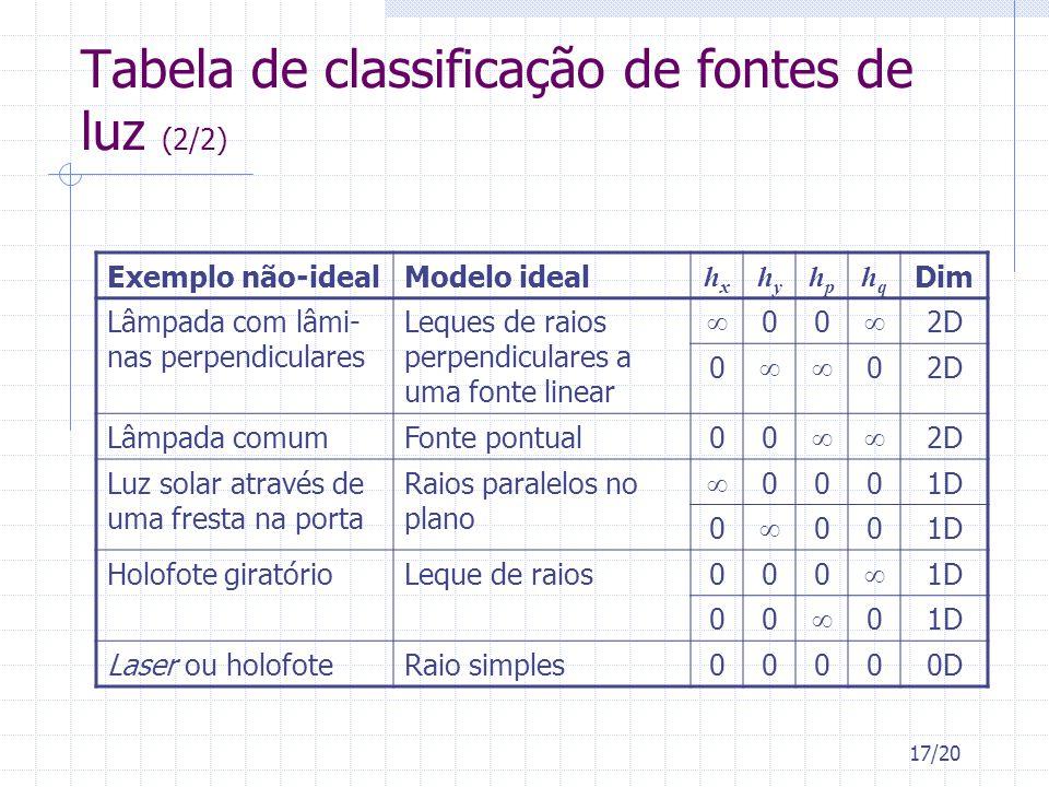 Tabela de classificação de fontes de luz (2/2)