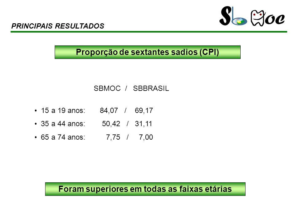 Proporção de sextantes sadios (CPI)