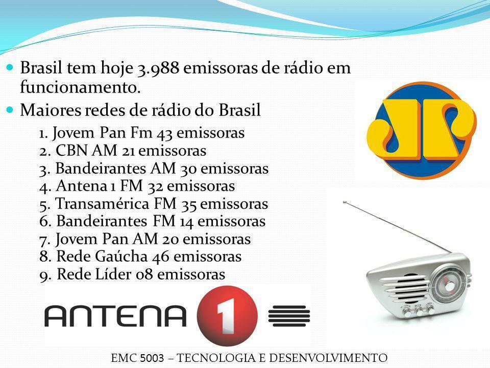 Brasil tem hoje 3.988 emissoras de rádio em funcionamento.