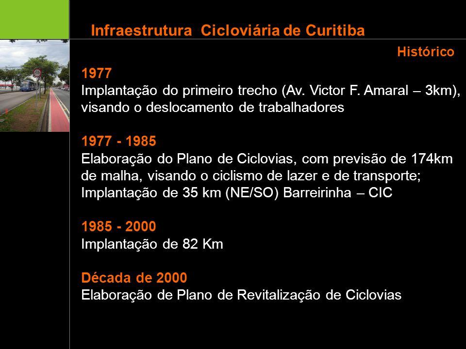 Histórico 1977. Implantação do primeiro trecho (Av. Victor F. Amaral – 3km), visando o deslocamento de trabalhadores.