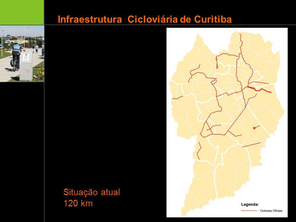 Situação atual 120 km Ciclovias existentes