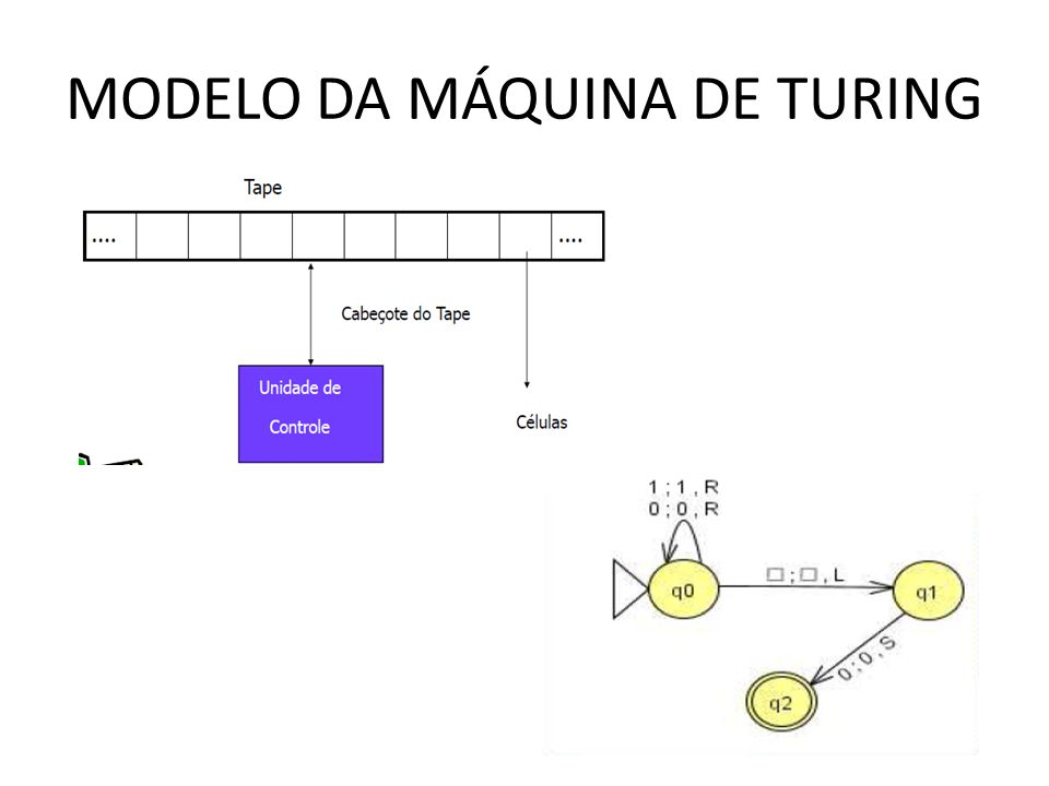 MODELO DA MÁQUINA DE TURING
