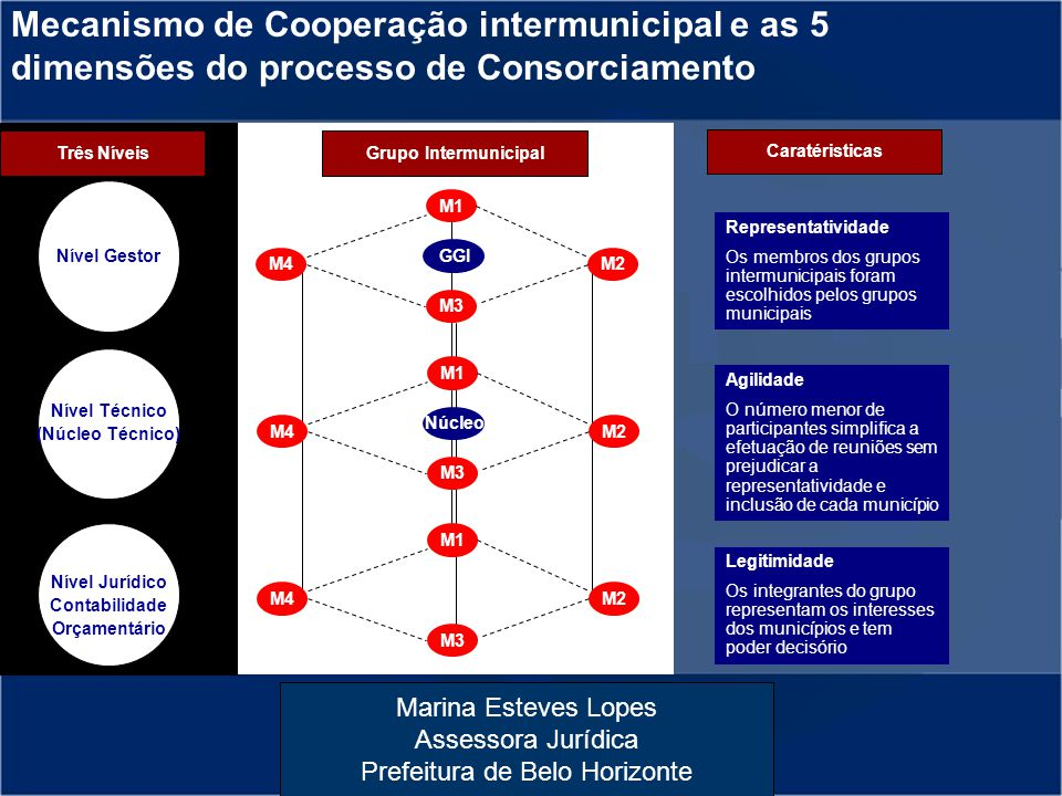 Mecanismo de Cooperação intermunicipal e as 5 dimensões do processo de Consorciamento