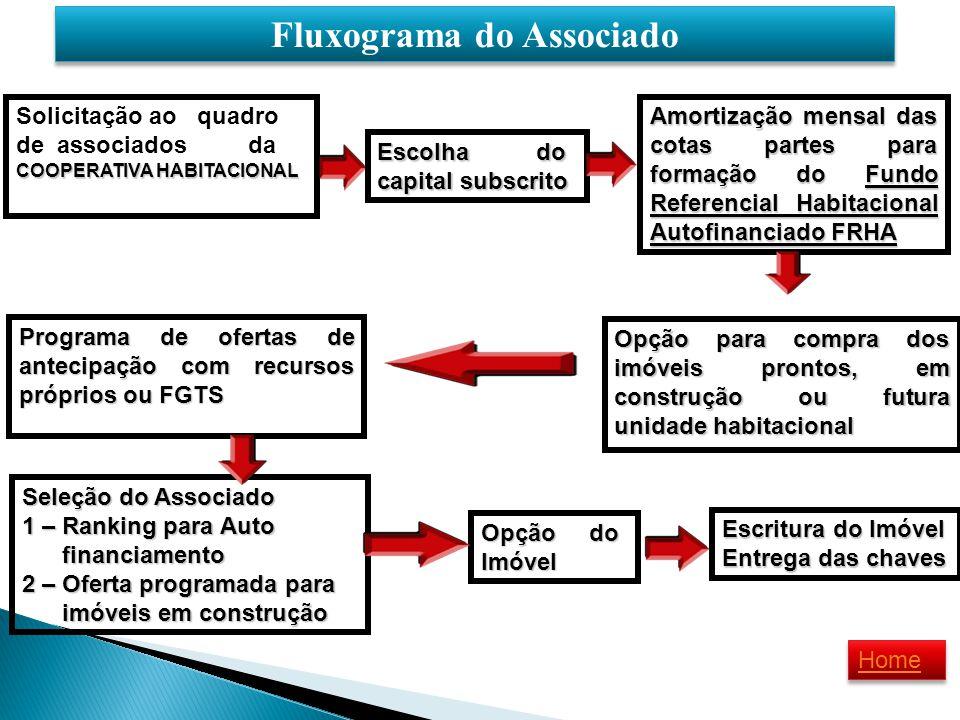 Fluxograma do Associado