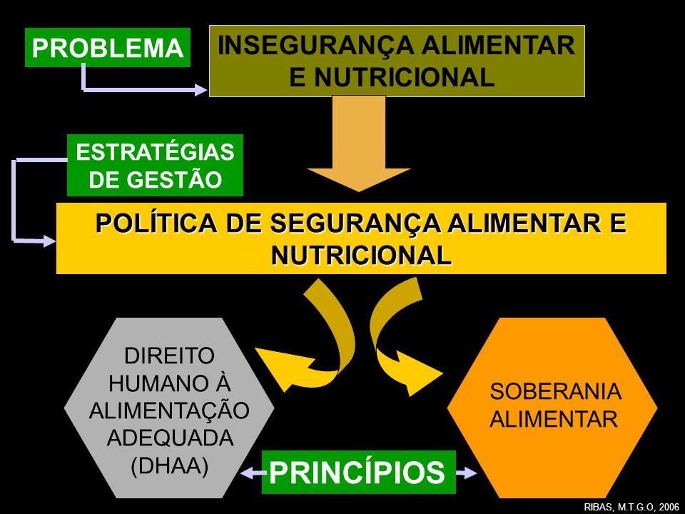 INSEGURANÇA ALIMENTAR POLÍTICA DE SEGURANÇA ALIMENTAR E NUTRICIONAL