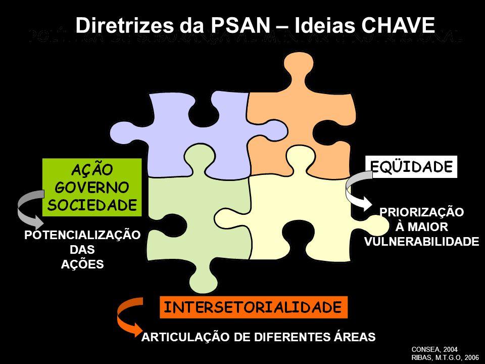 Diretrizes da PSAN – Ideias CHAVE