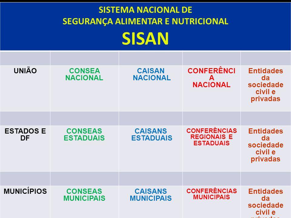 SISAN SISTEMA NACIONAL DE SEGURANÇA ALIMENTAR E NUTRICIONAL UNIÃO