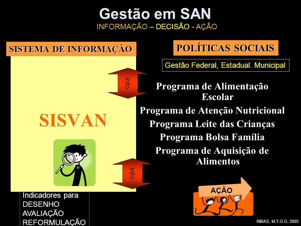 SISVAN Gestão em SAN POLÍTICAS SOCIAIS Programa de Alimentação Escolar