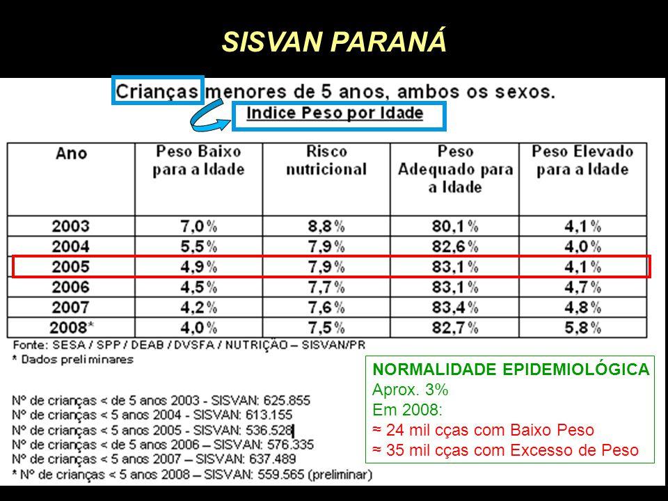 SISVAN PARANÁ NORMALIDADE EPIDEMIOLÓGICA Aprox. 3% Em 2008: