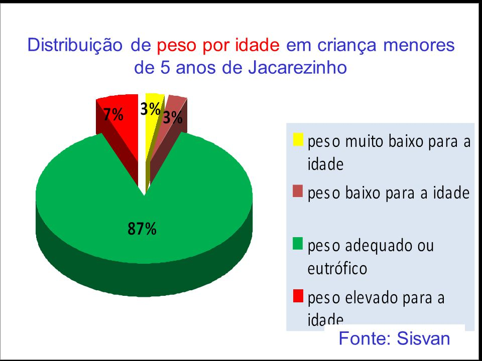 Distribuição de peso por idade em criança menores de 5 anos de Jacarezinho