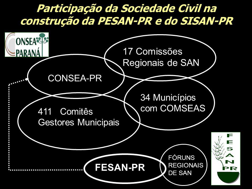 Participação da Sociedade Civil na construção da PESAN-PR e do SISAN-PR
