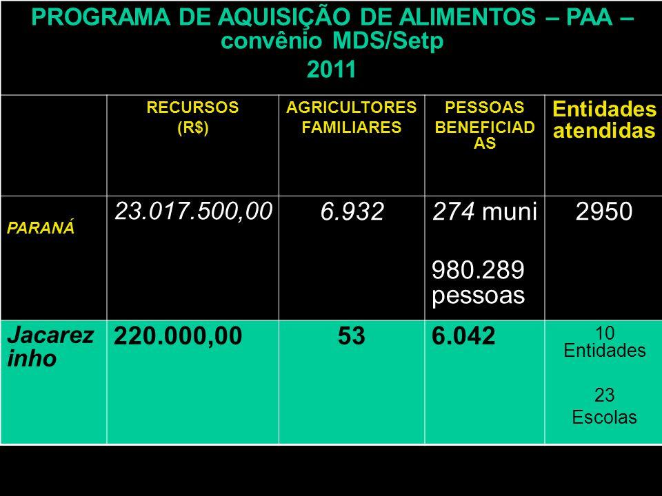 PROGRAMA DE AQUISIÇÃO DE ALIMENTOS – PAA – convênio MDS/Setp