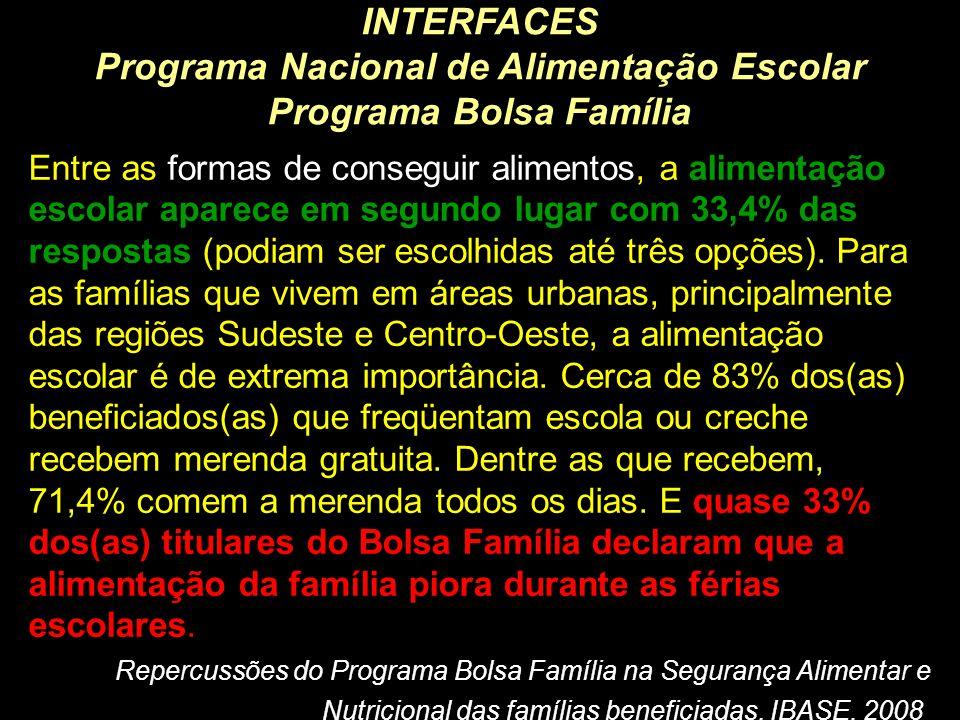 Programa Nacional de Alimentação Escolar Programa Bolsa Família