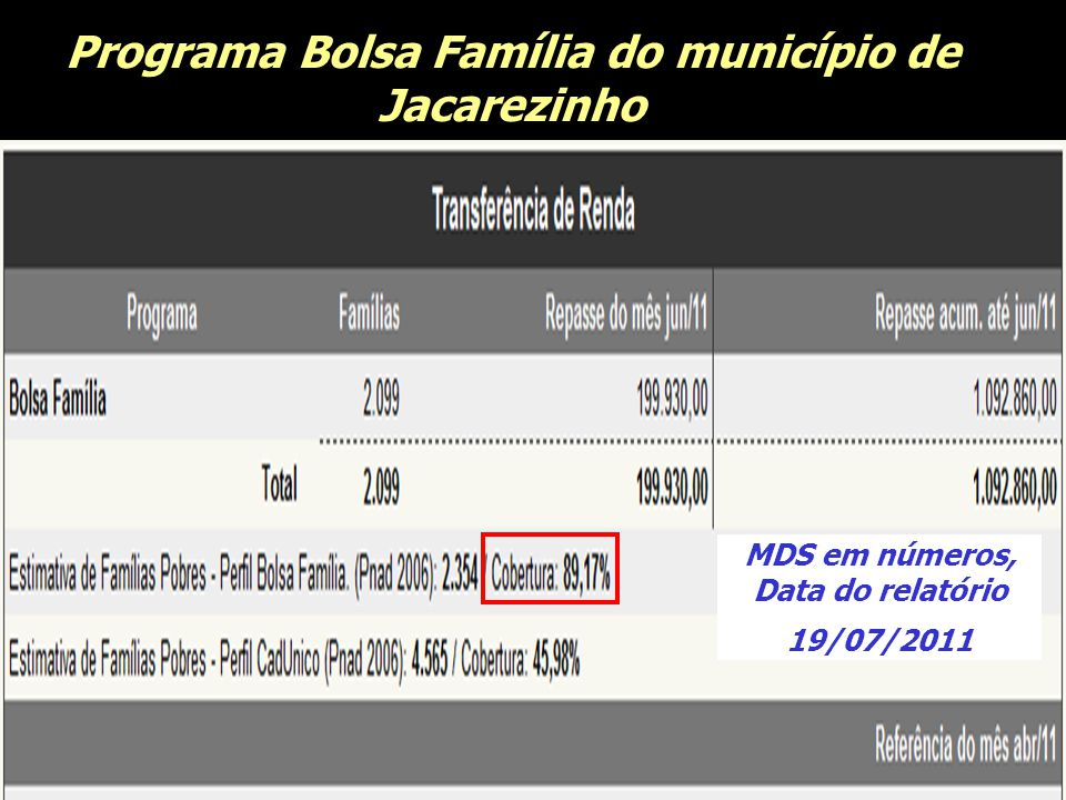 Programa Bolsa Família do município de Jacarezinho