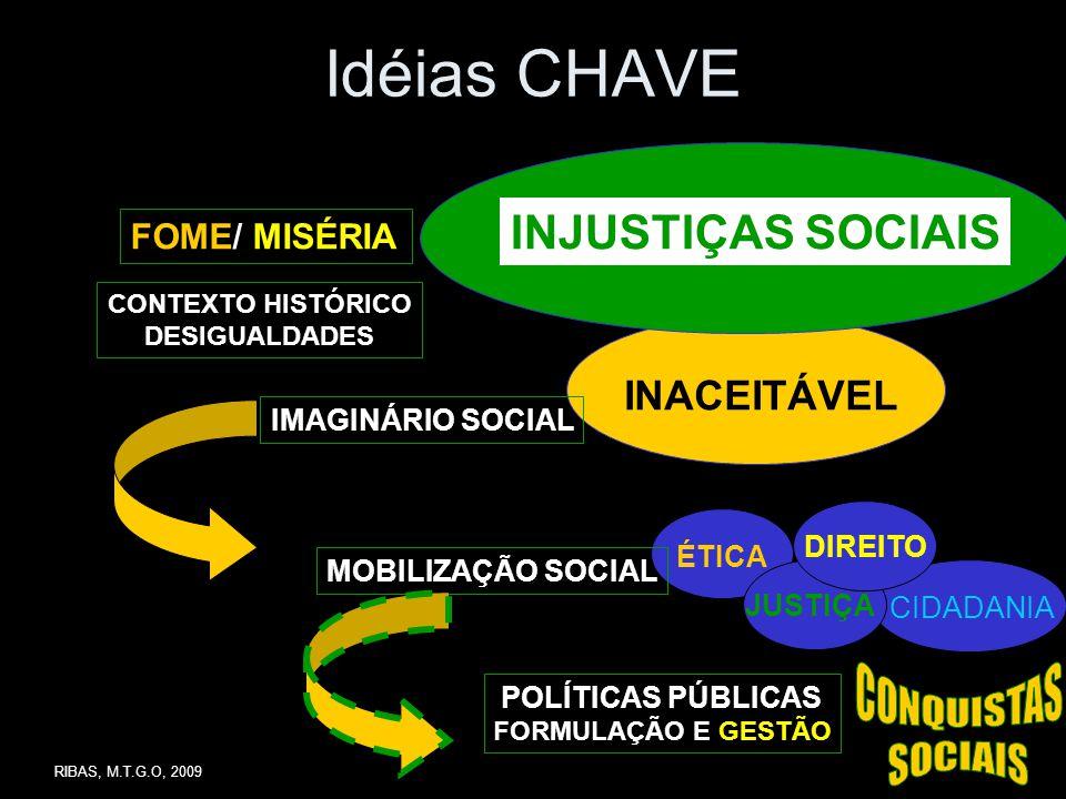 Idéias CHAVE CONQUISTAS SOCIAIS INJUSTIÇAS SOCIAIS INACEITÁVEL
