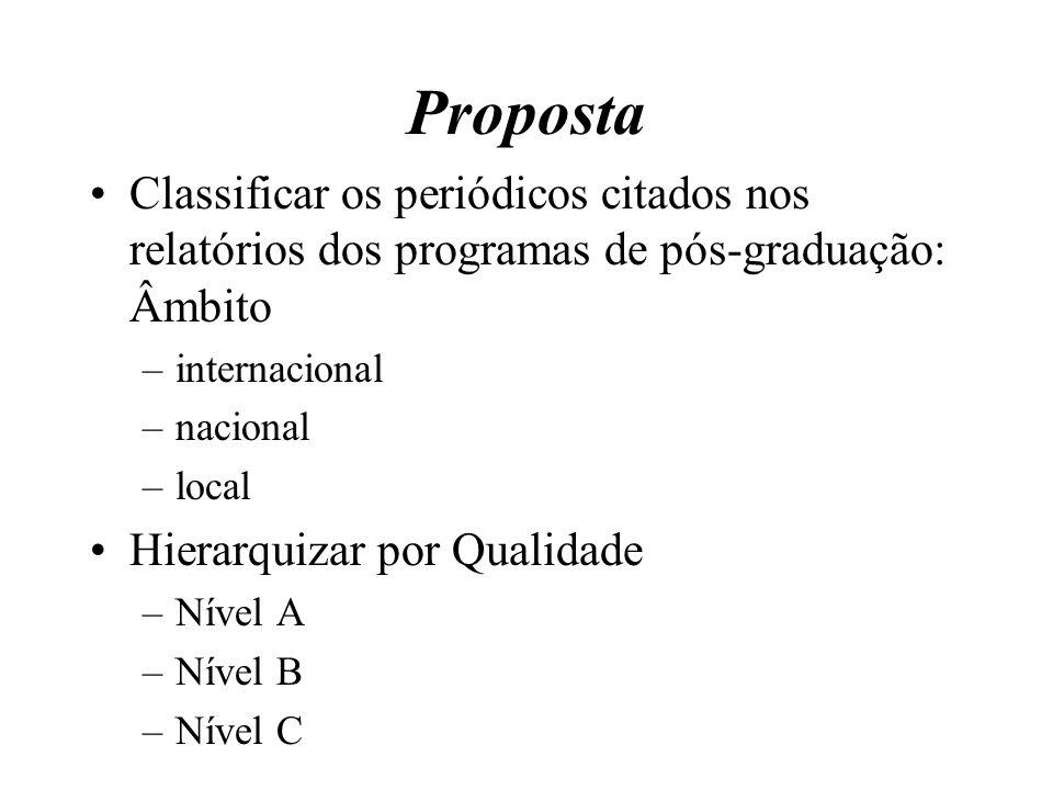 Proposta Classificar os periódicos citados nos relatórios dos programas de pós-graduação: Âmbito. internacional.
