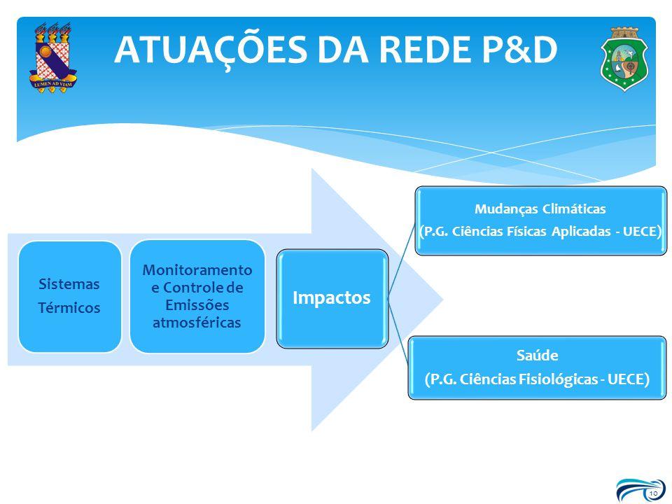 ATUAÇÕES DA REDE P&D Impactos Saúde