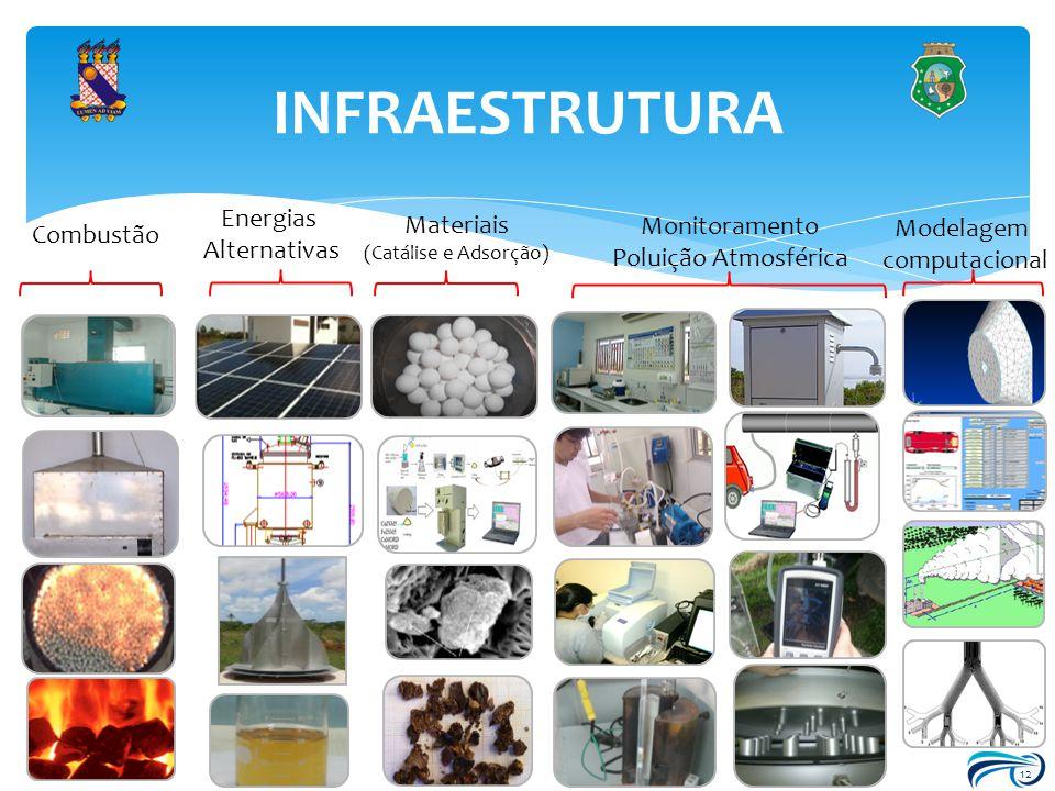 INFRAESTRUTURA Energias Materiais Monitoramento Modelagem Combustão