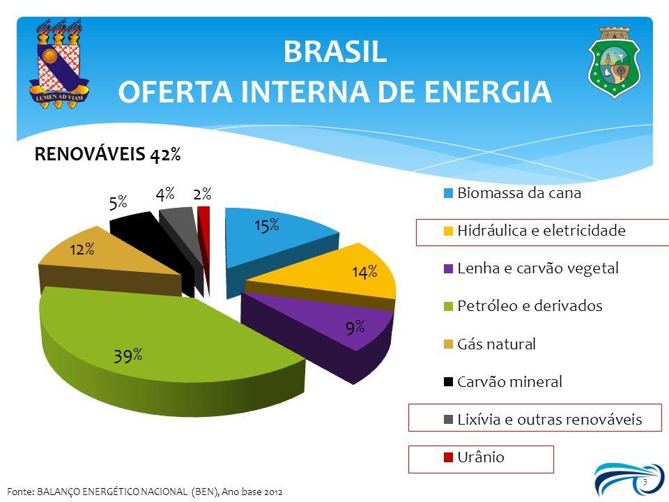 BRASIL OFERTA INTERNA DE ENERGIA