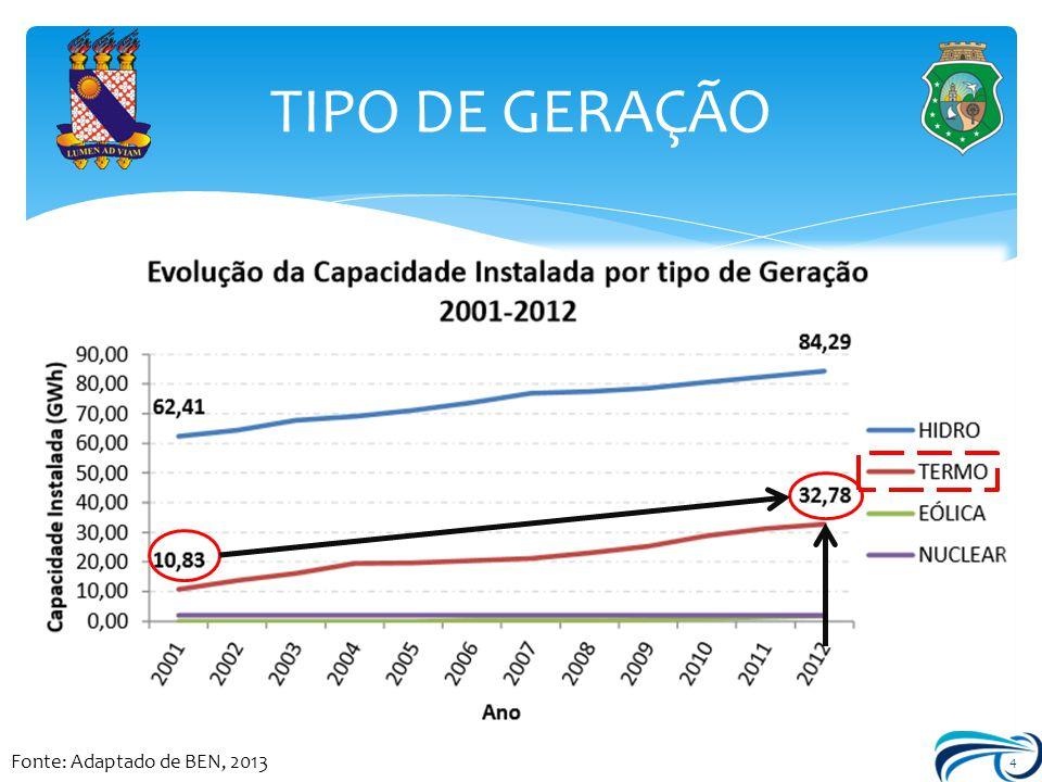 TIPO DE GERAÇÃO Fonte: Adaptado de BEN, 2013